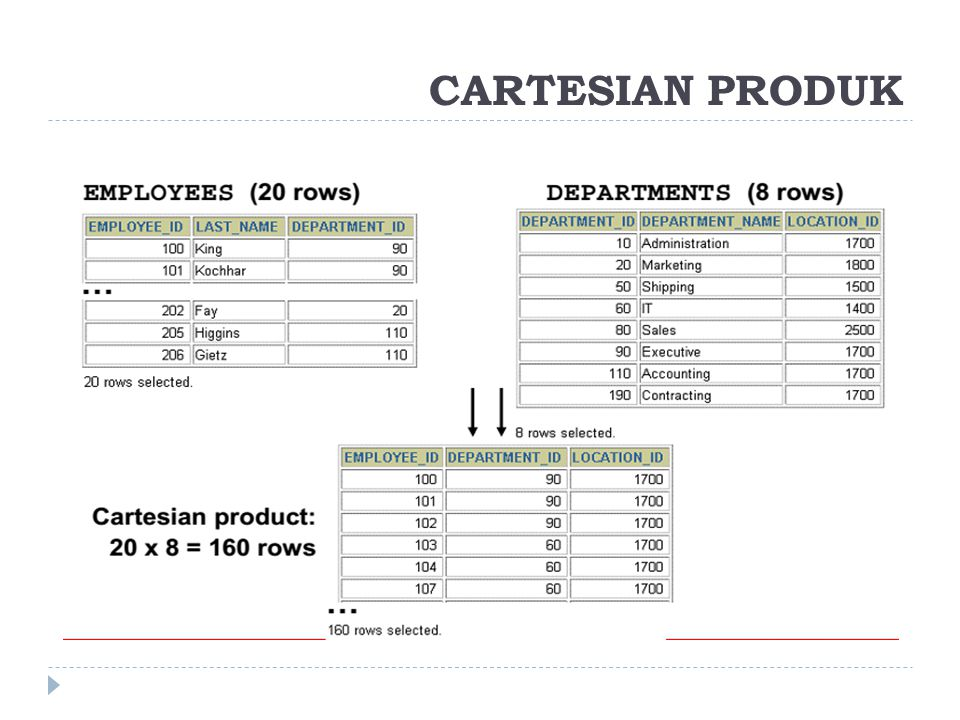 CARTESIAN PRODUK