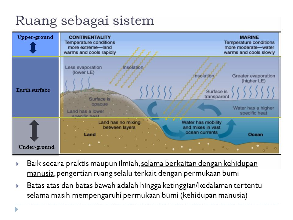 Ruang sebagai sistem Upper-ground. Earth surface. Under-ground.