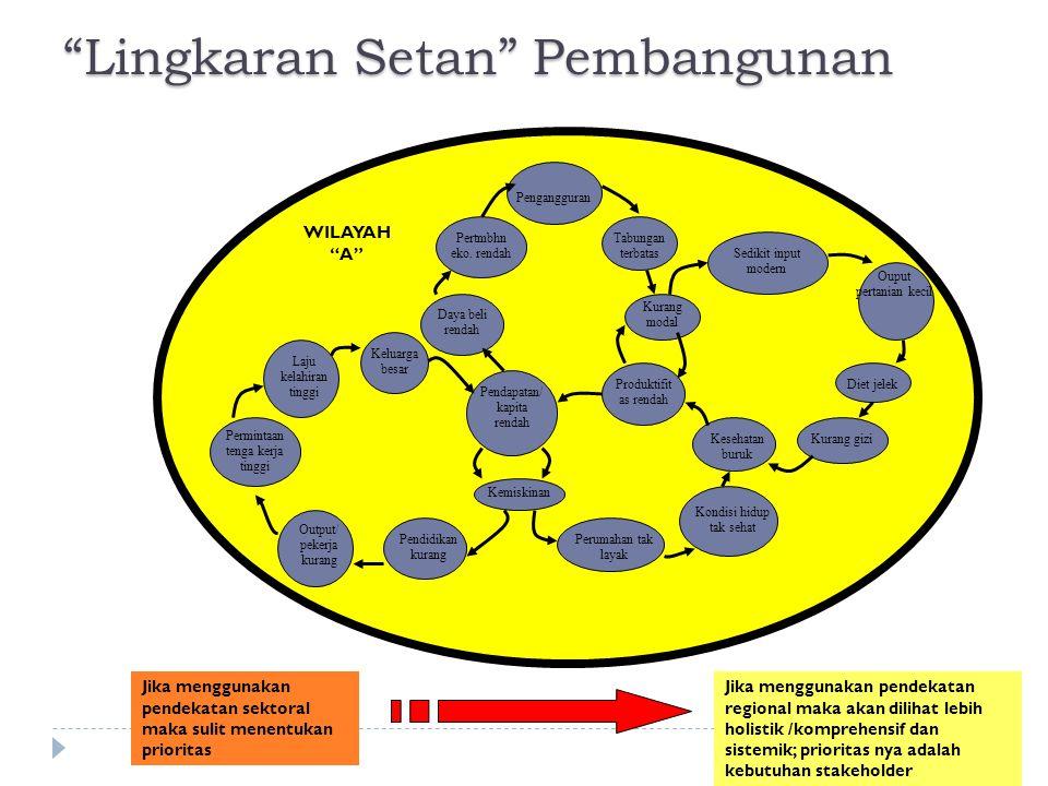 Lingkaran Setan Pembangunan