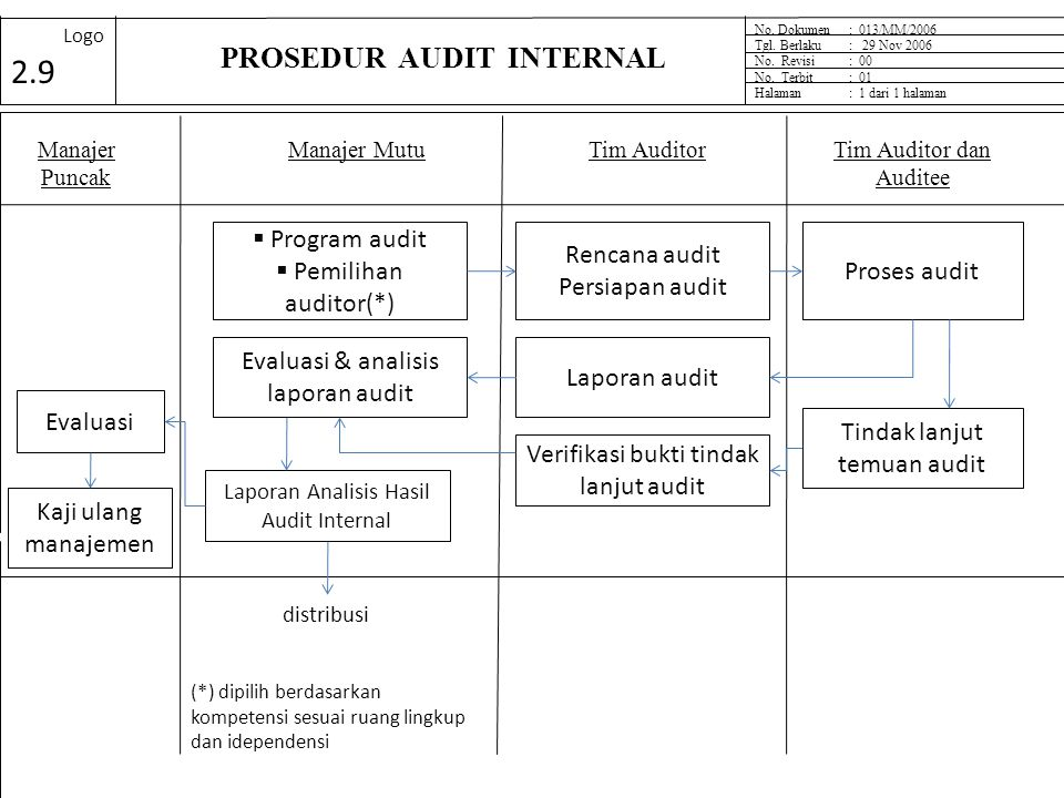 PROSEDUR AUDIT INTERNAL