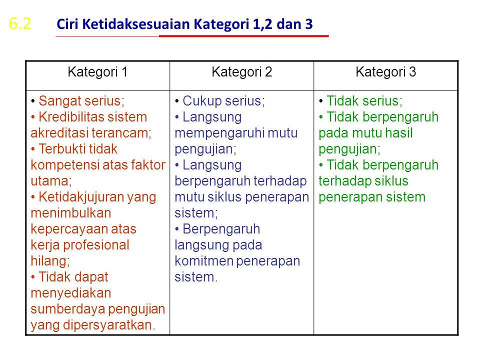 6.2 Ciri Ketidaksesuaian Kategori 1,2 dan 3 Kategori 1 Kategori 2