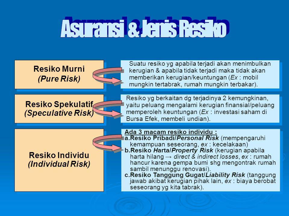Asuransi & Jenis Resiko
