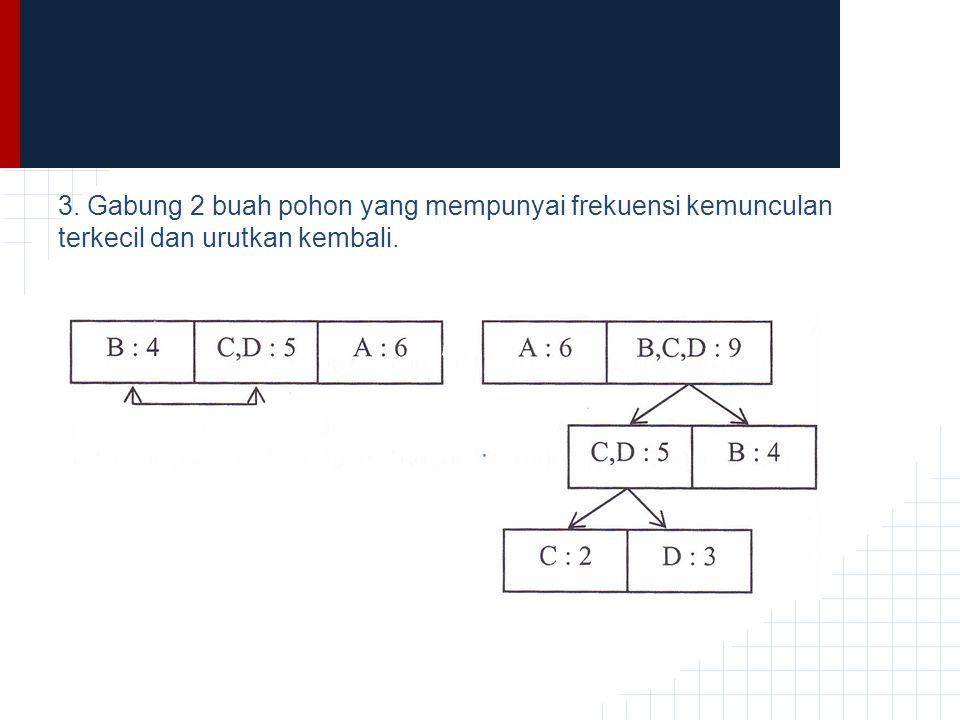 3. Gabung 2 buah pohon yang mempunyai frekuensi kemunculan terkecil dan urutkan kembali.