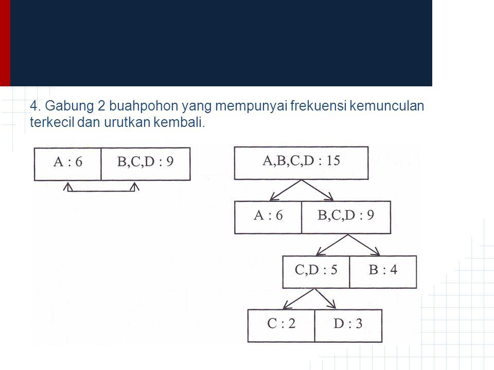 4. Gabung 2 buahpohon yang mempunyai frekuensi kemunculan terkecil dan urutkan kembali.
