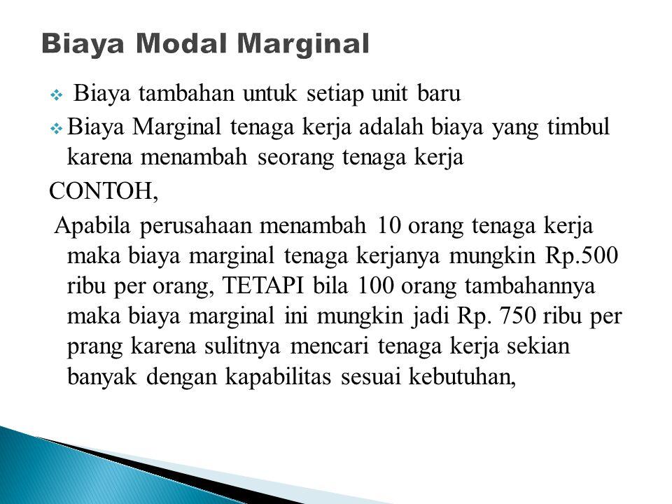 Biaya Modal Marginal Biaya tambahan untuk setiap unit baru