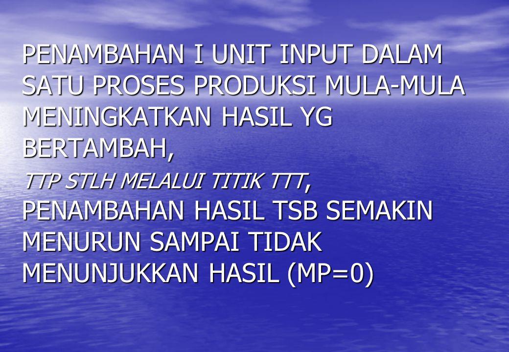 PENAMBAHAN I UNIT INPUT DALAM SATU PROSES PRODUKSI MULA-MULA MENINGKATKAN HASIL YG BERTAMBAH, TTP STLH MELALUI TITIK TTT, PENAMBAHAN HASIL TSB SEMAKIN MENURUN SAMPAI TIDAK MENUNJUKKAN HASIL (MP=0)