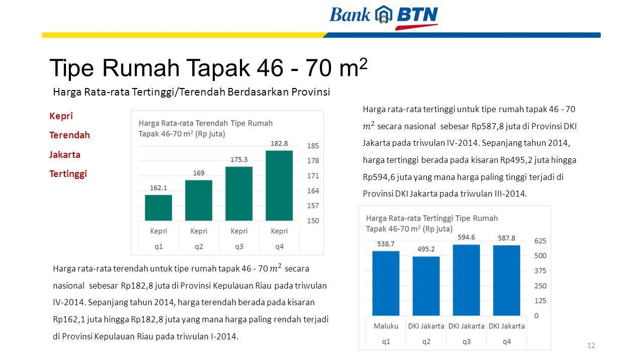 Tipe Rumah Tapak 46 - 70 m2 Harga Rata-rata Tertinggi/Terendah Berdasarkan Provinsi.