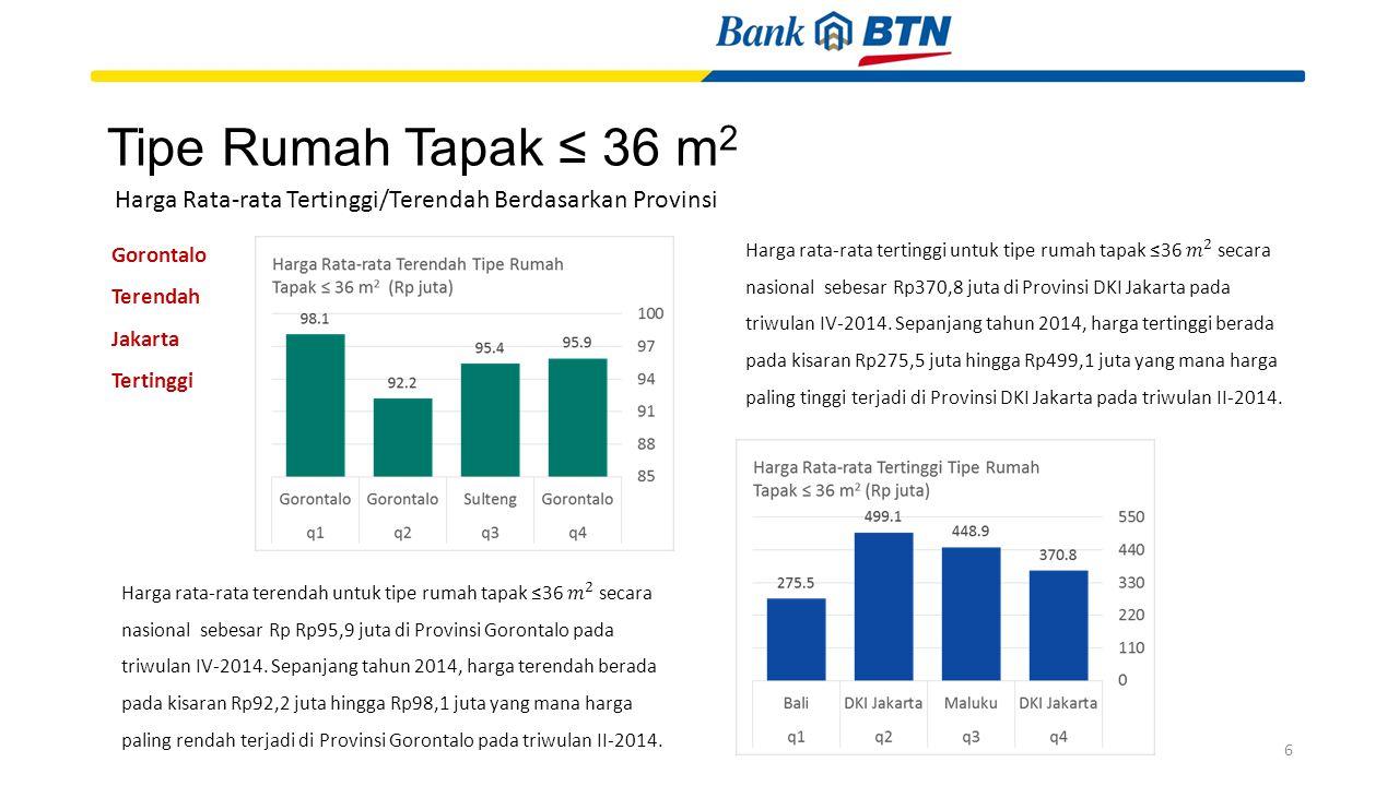 Tipe Rumah Tapak ≤ 36 m2 Harga Rata-rata Tertinggi/Terendah Berdasarkan Provinsi. Gorontalo Terendah Jakarta Tertinggi.