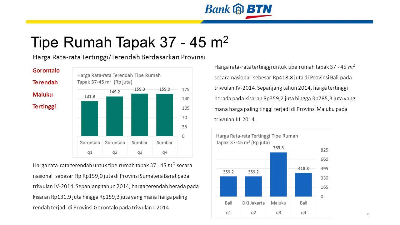Tipe Rumah Tapak 37 - 45 m2 Harga Rata-rata Tertinggi/Terendah Berdasarkan Provinsi.