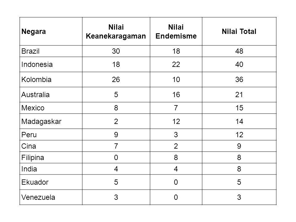 Negara Nilai Keanekaragaman. Nilai Endemisme. Nilai Total. Brazil. 30. 18. 48. Indonesia. 22.