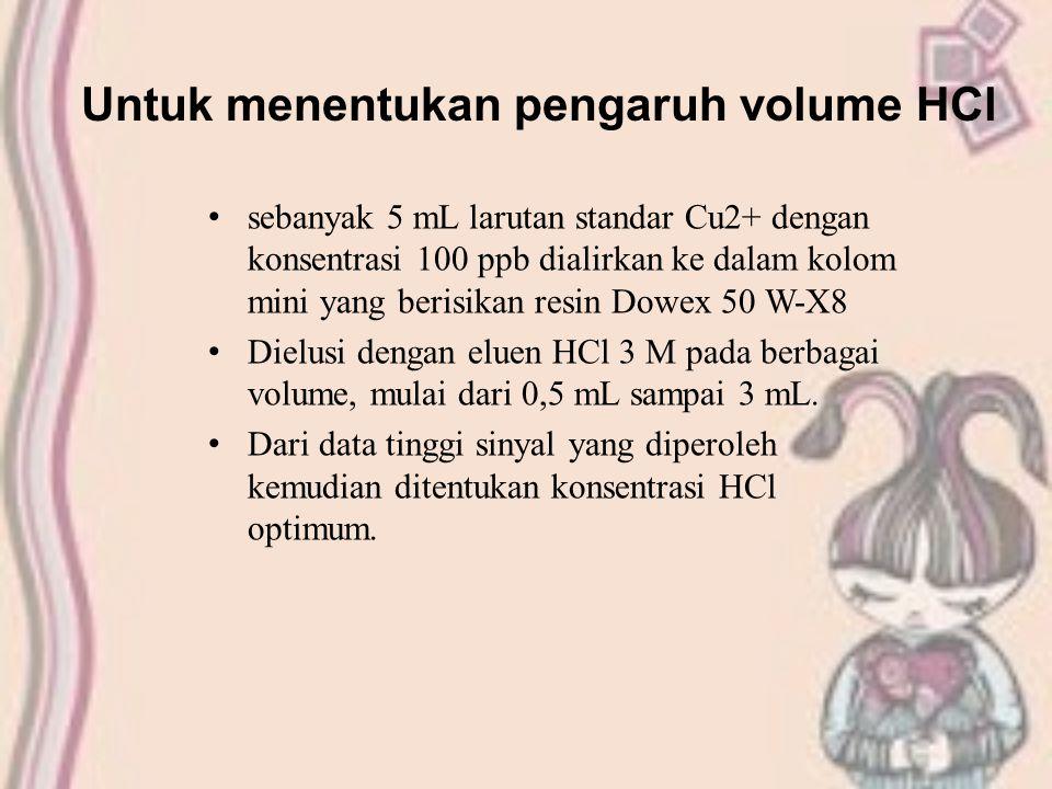 Untuk menentukan pengaruh volume HCl