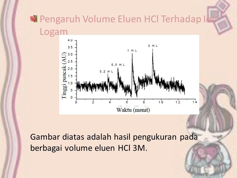 Pengaruh Volume Eluen HCl Terhadap Ion Logam