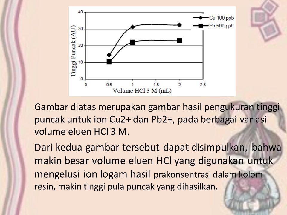 Gambar diatas merupakan gambar hasil pengukuran tinggi puncak untuk ion Cu2+ dan Pb2+, pada berbagai variasi volume eluen HCl 3 M.