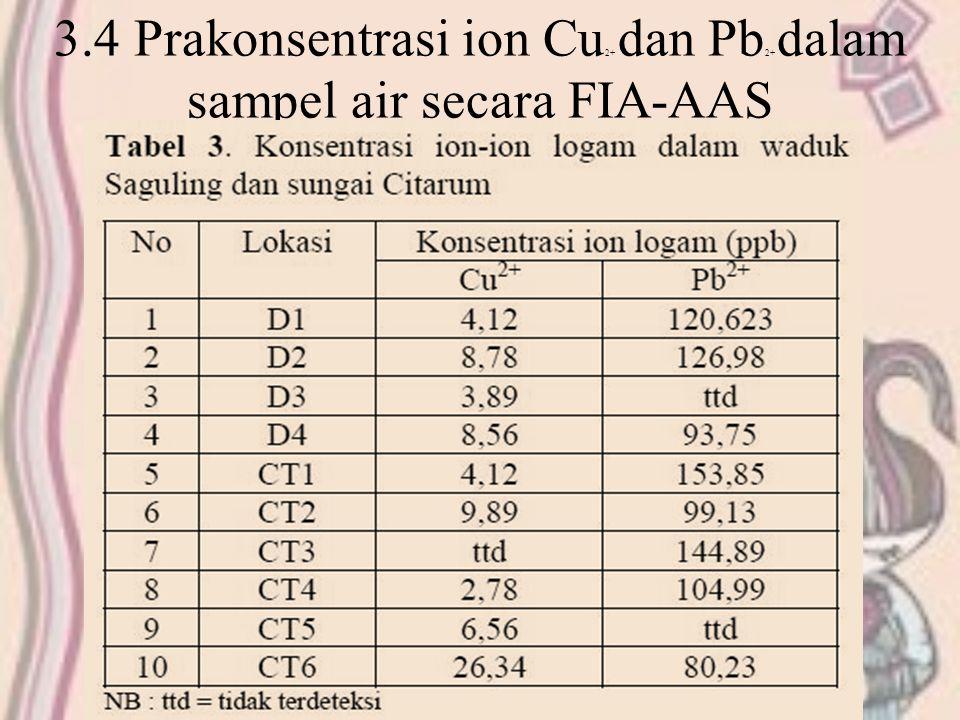 3.4 Prakonsentrasi ion Cu2+ dan Pb2+ dalam sampel air secara FIA-AAS