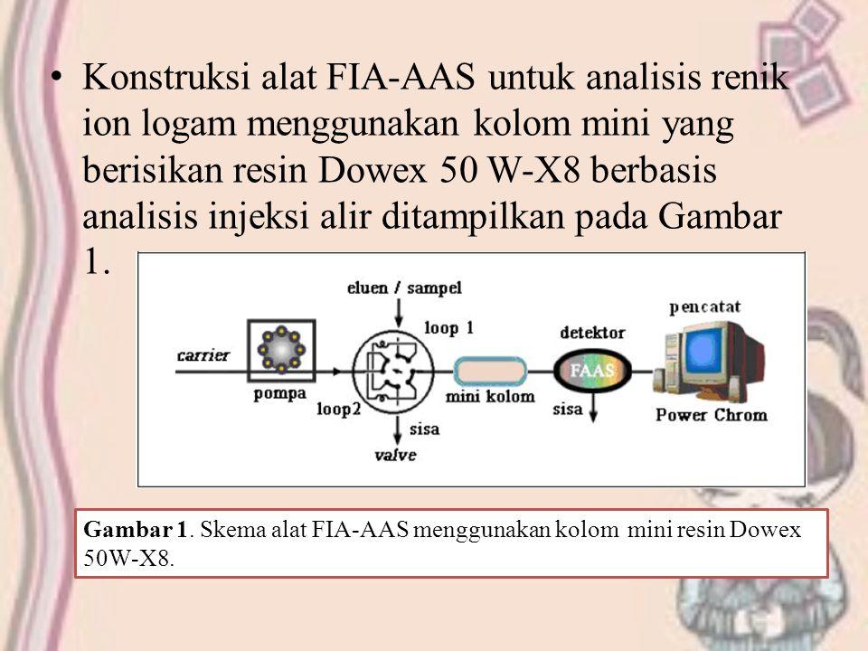 Konstruksi alat FIA-AAS untuk analisis renik ion logam menggunakan kolom mini yang berisikan resin Dowex 50 W-X8 berbasis analisis injeksi alir ditampilkan pada Gambar 1.