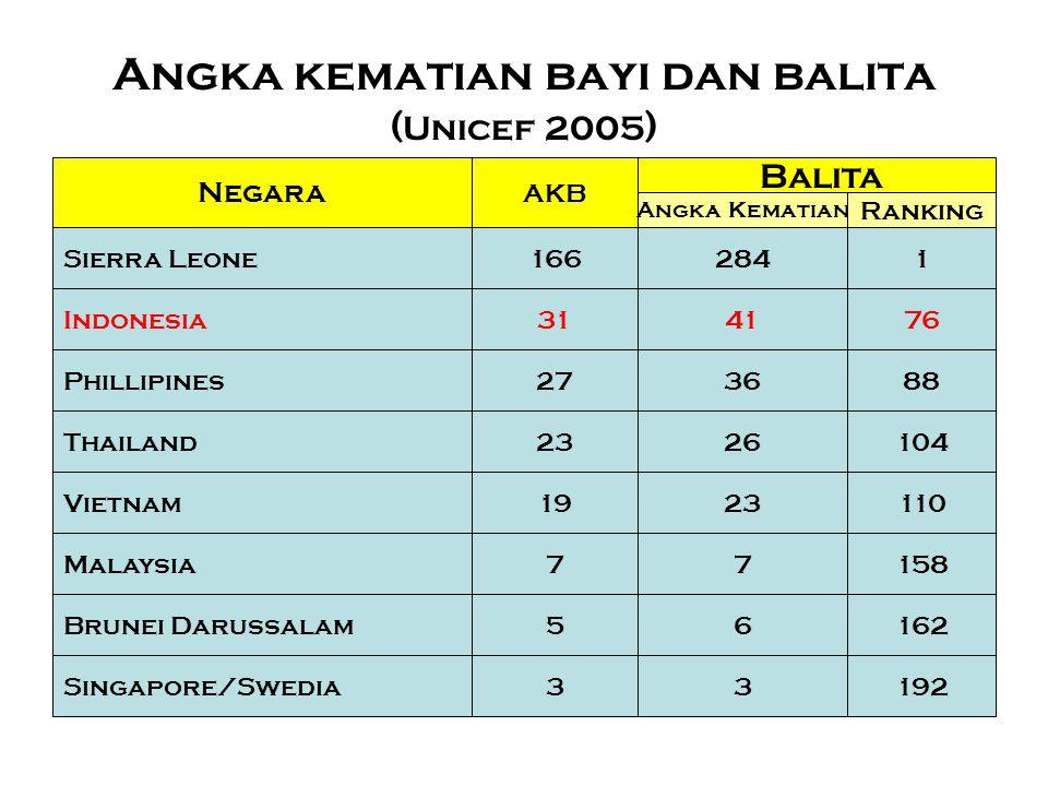 Angka kematian bayi dan balita (Unicef 2005)