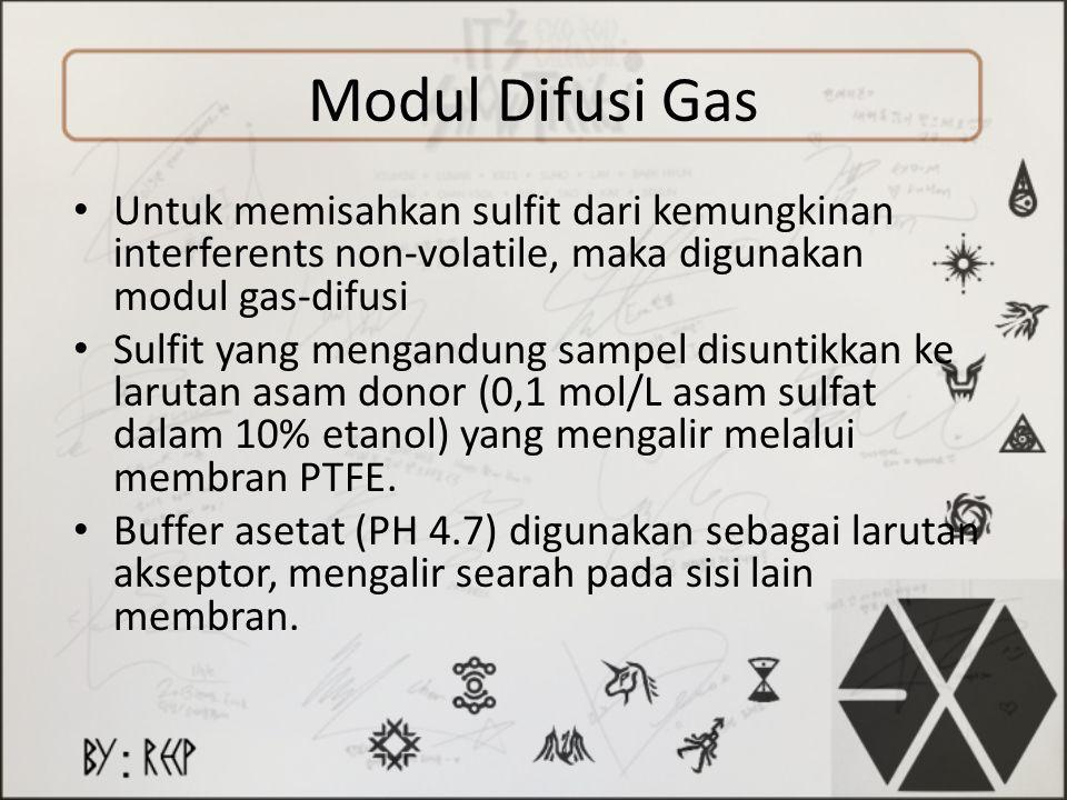 Modul Difusi Gas Untuk memisahkan sulfit dari kemungkinan interferents non-volatile, maka digunakan modul gas-difusi.