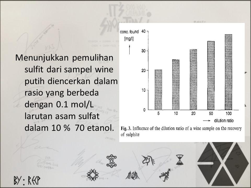 Menunjukkan pemulihan sulfit dari sampel wine putih diencerkan dalam rasio yang berbeda dengan 0.1 mol/L larutan asam sulfat dalam 10 % 70 etanol.