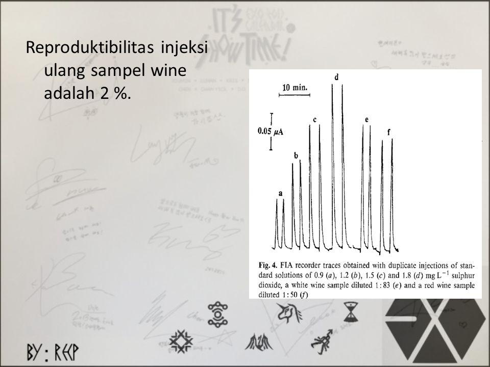 Reproduktibilitas injeksi ulang sampel wine adalah 2 %.