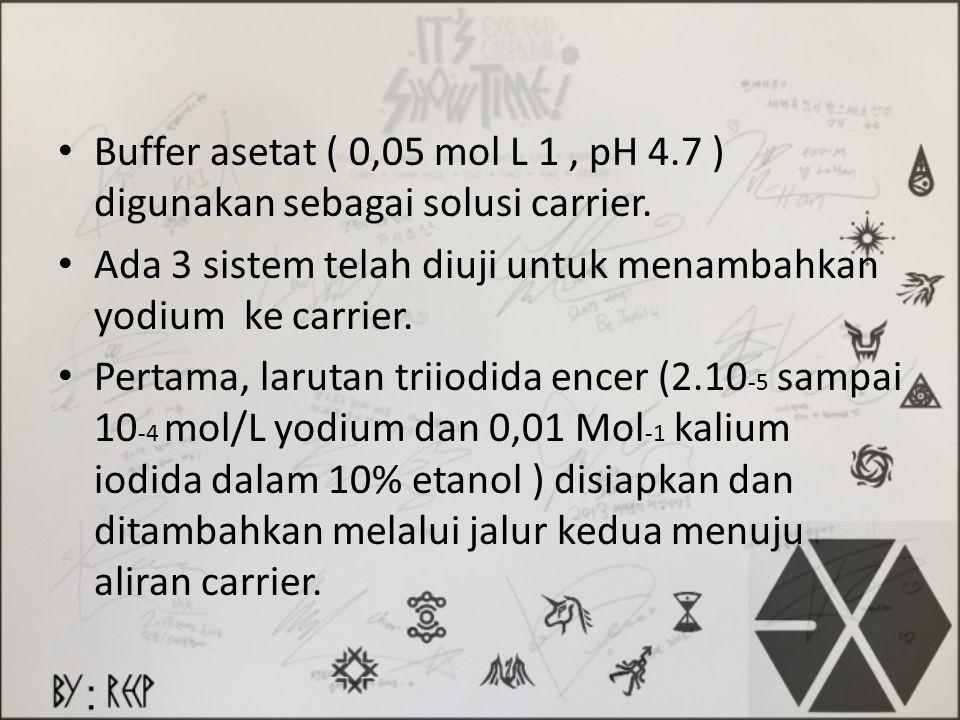 Buffer asetat ( 0,05 mol L 1 , pH 4.7 ) digunakan sebagai solusi carrier.