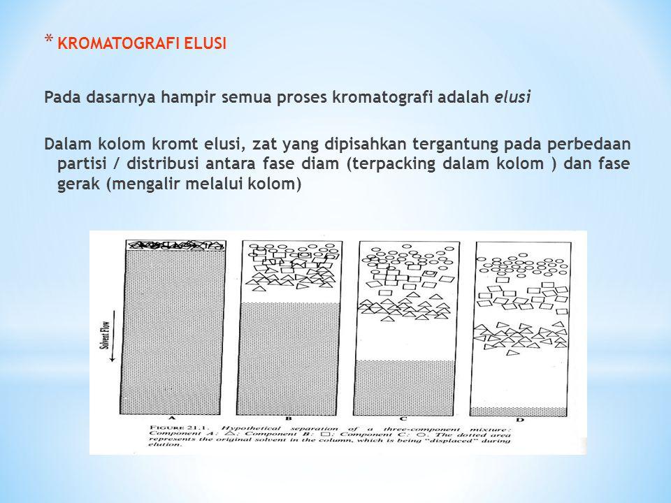 KROMATOGRAFI ELUSI Pada dasarnya hampir semua proses kromatografi adalah elusi.