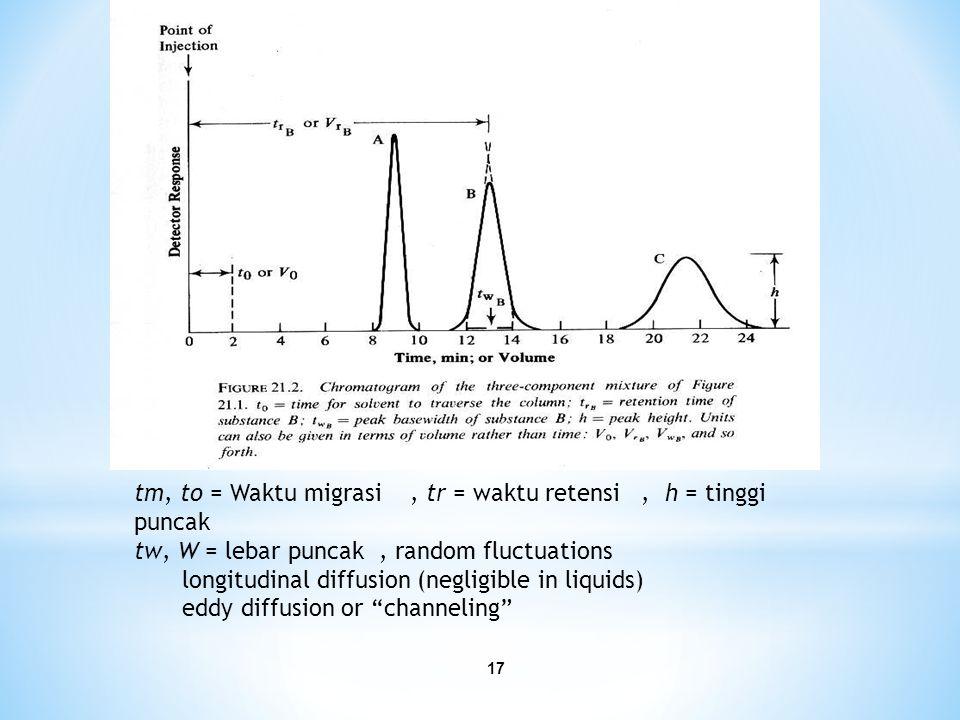 tm, to = Waktu migrasi , tr = waktu retensi , h = tinggi puncak