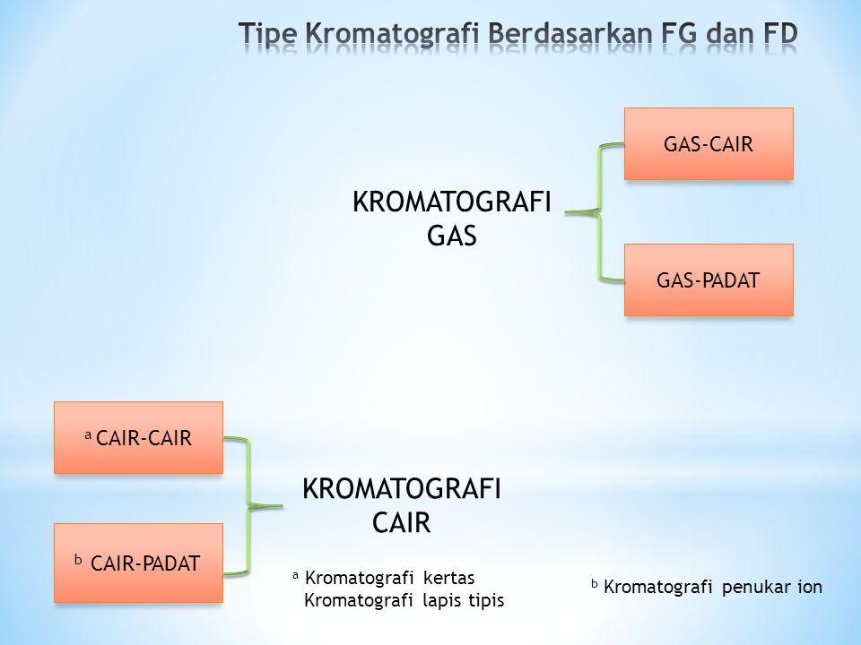 Tipe Kromatografi Berdasarkan FG dan FD