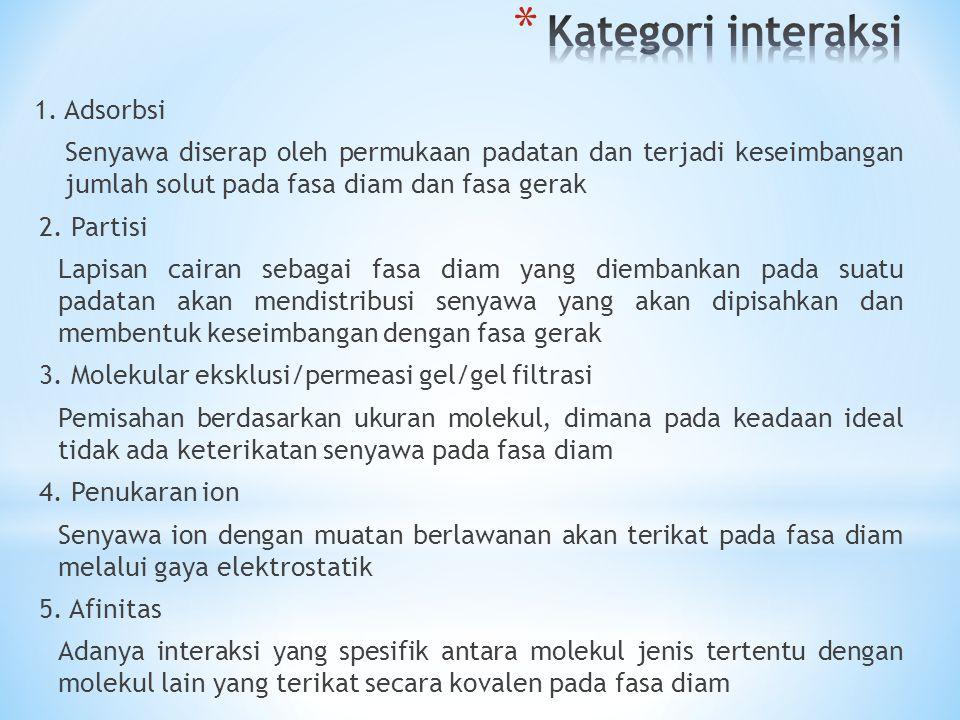 Kategori interaksi