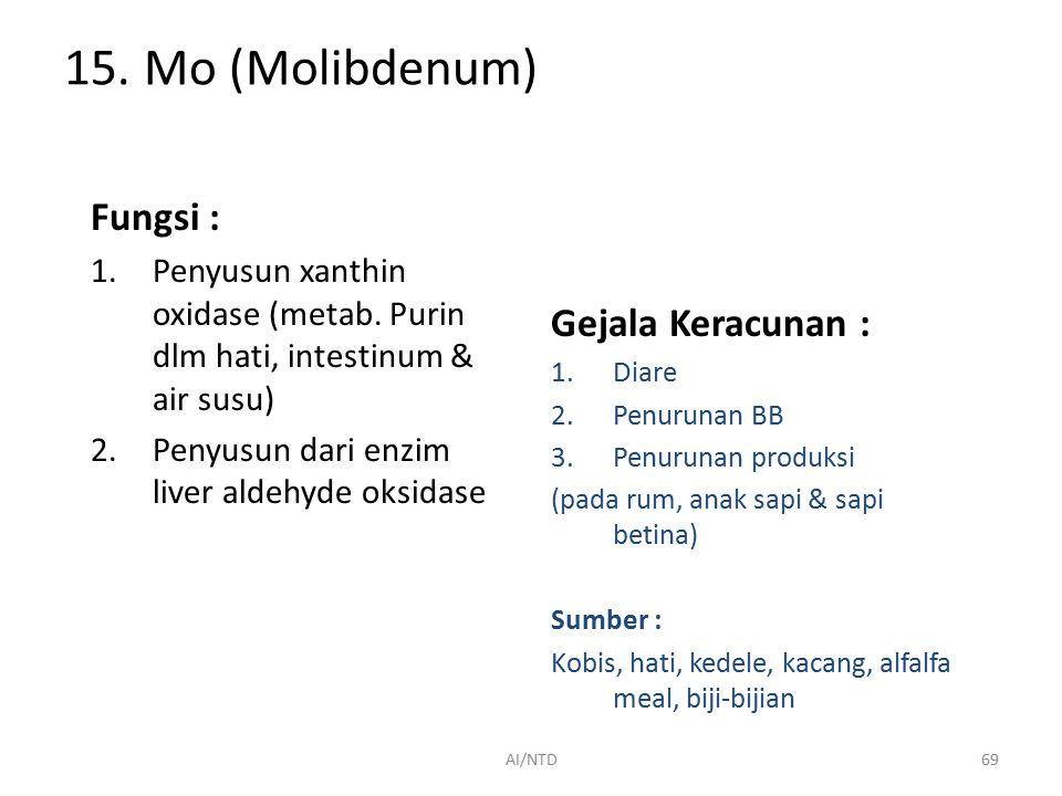 15. Mo (Molibdenum) Fungsi : Gejala Keracunan :