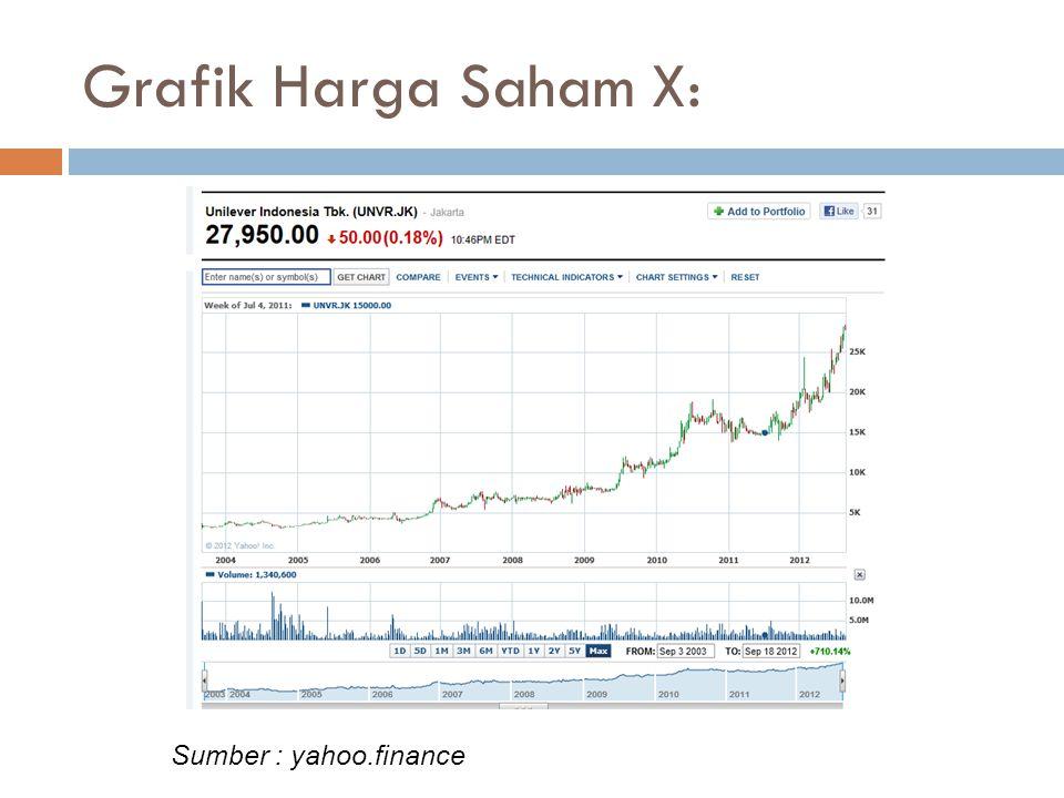 Grafik Harga Saham X: Sumber : yahoo.finance