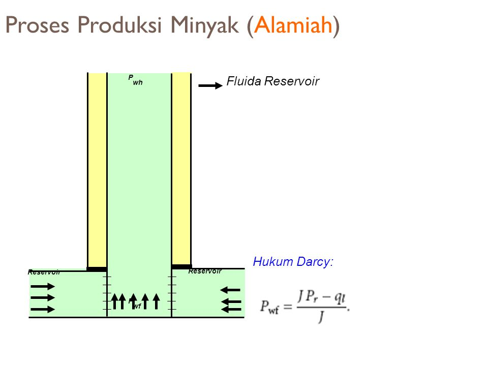 Proses Produksi Minyak (Alamiah)