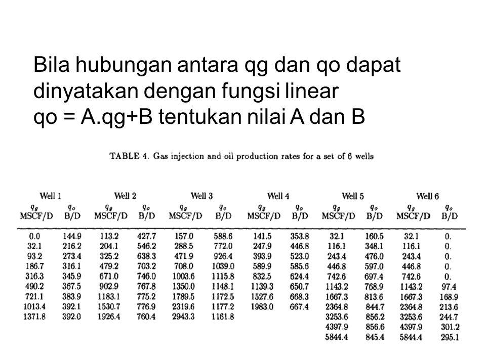 Bila hubungan antara qg dan qo dapat dinyatakan dengan fungsi linear