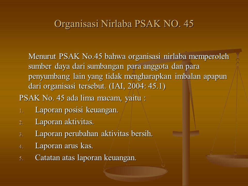 Organisasi Nirlaba PSAK NO. 45