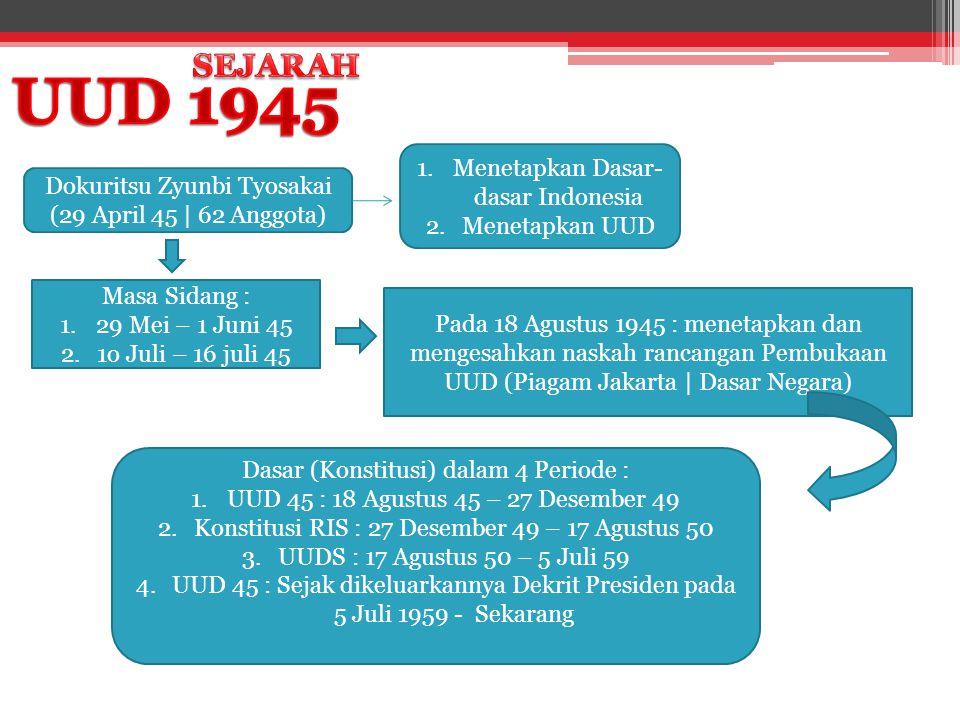 UUD 1945 SEJARAH Menetapkan Dasar-dasar Indonesia