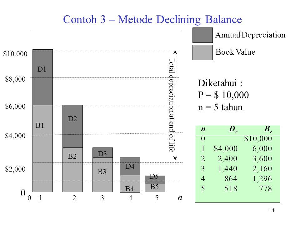 Contoh 3 – Metode Declining Balance