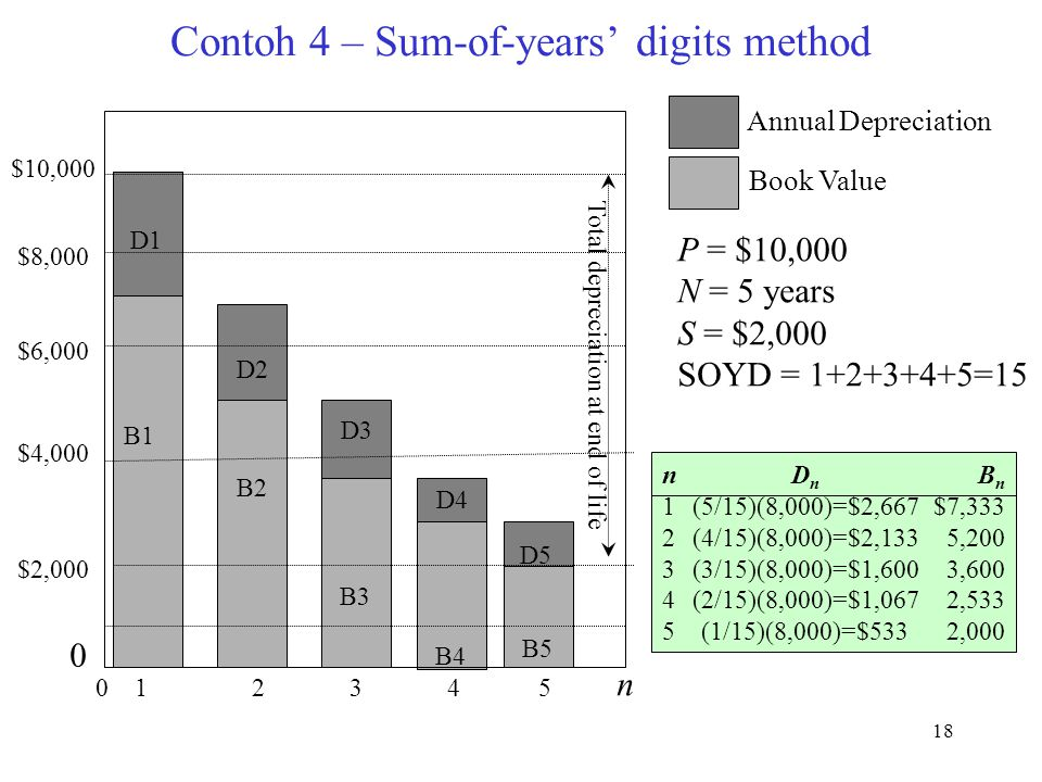 Contoh 4 – Sum-of-years' digits method