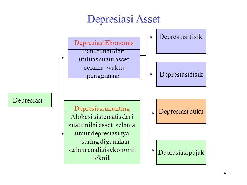 Depresiasi Asset Depresiasi fisik Depresiasi Ekonomis Penurunan dari