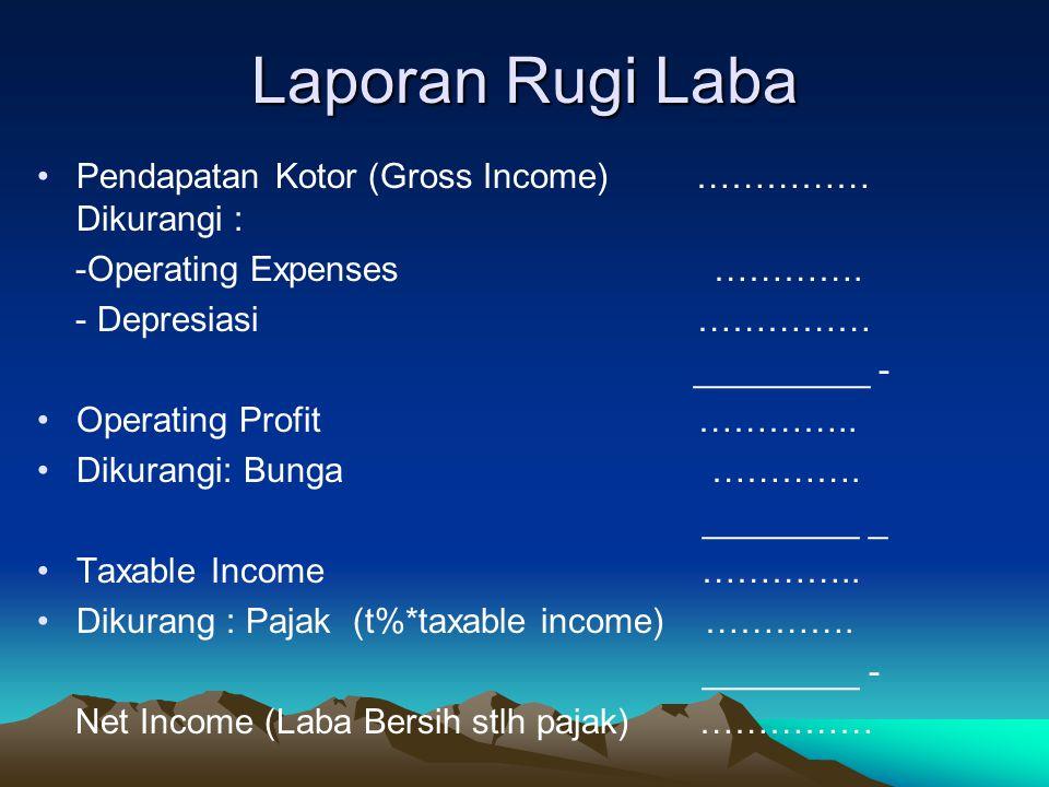 Laporan Rugi Laba Pendapatan Kotor (Gross Income) …………… Dikurangi :