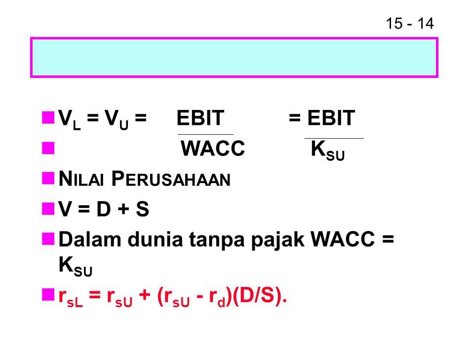 VL = VU = EBIT = EBIT WACC KSU. Nilai Perusahaan. V = D + S. Dalam dunia tanpa pajak WACC = KSU.