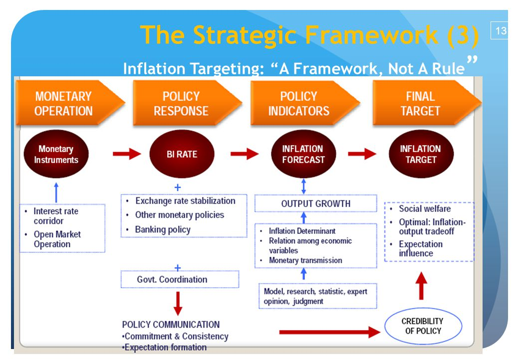 13 The Strategic Framework (3) Inflation Targeting: A Framework, Not A Rule