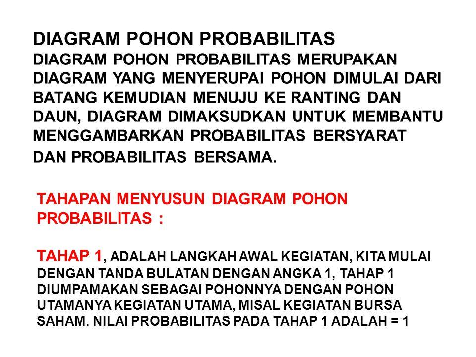 DIAGRAM POHON PROBABILITAS