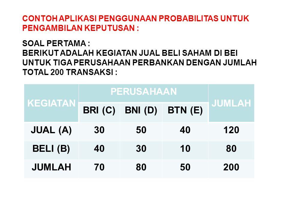 KEGIATAN PERUSAHAAN JUMLAH BRI (C) BNI (D) BTN (E) JUAL (A) 30 50 40