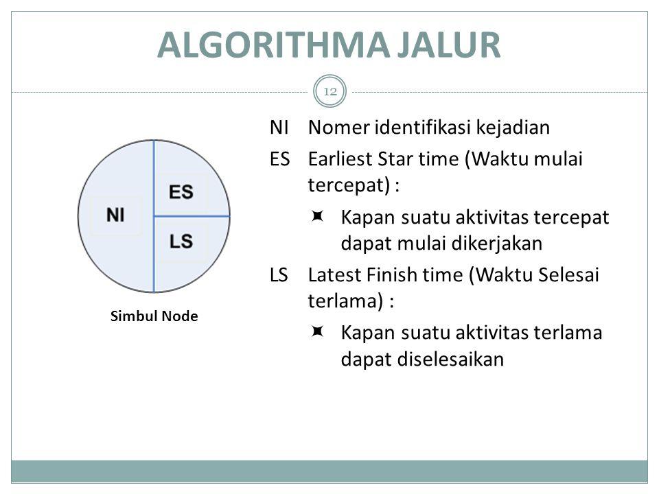 ALGORITHMA JALUR NI Nomer identifikasi kejadian