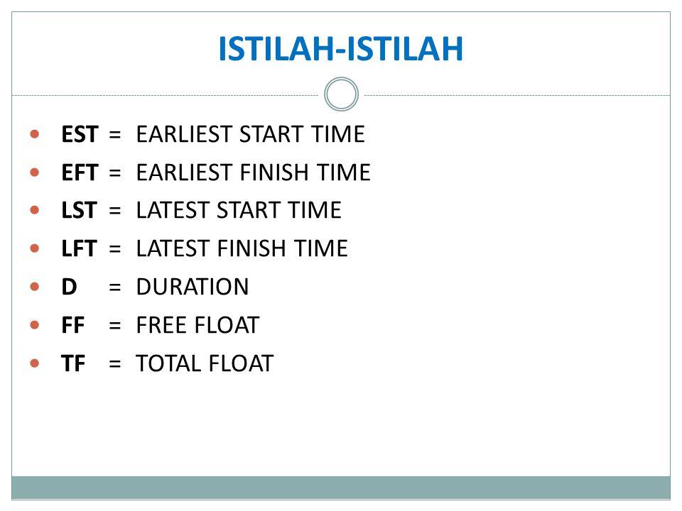 ISTILAH-ISTILAH EST = EARLIEST START TIME EFT = EARLIEST FINISH TIME
