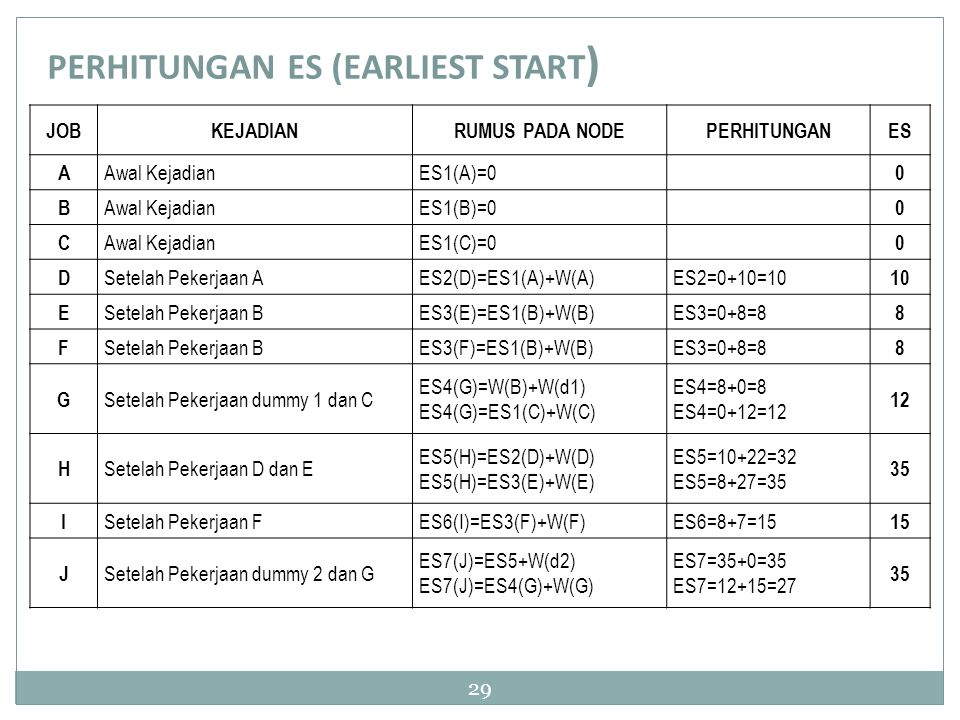 PERHITUNGAN ES (EARLIEST START)
