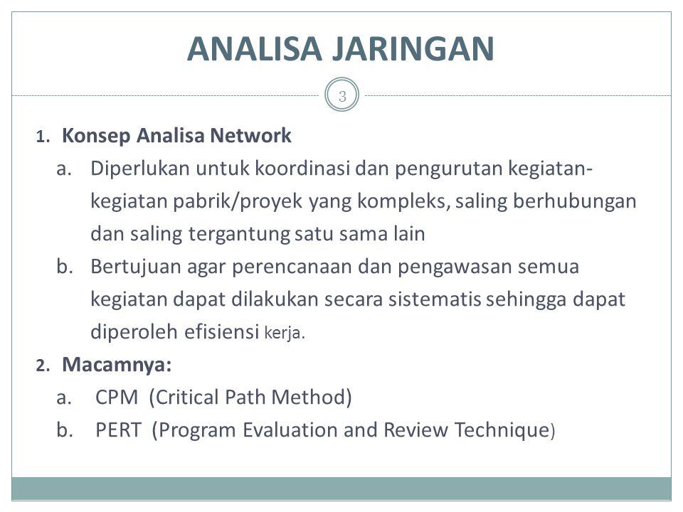 ANALISA JARINGAN Konsep Analisa Network