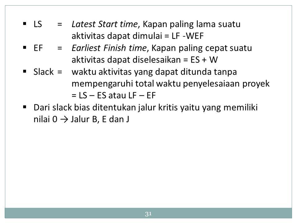 LS. =. Latest Start time, Kapan paling lama suatu