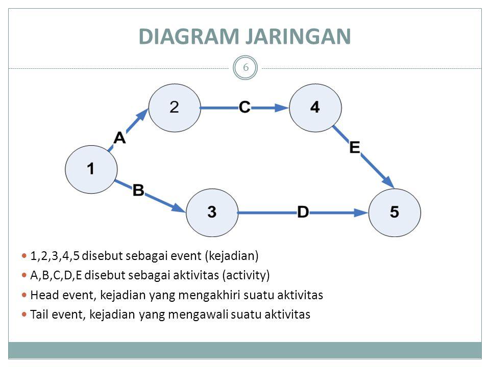 DIAGRAM JARINGAN 1,2,3,4,5 disebut sebagai event (kejadian)