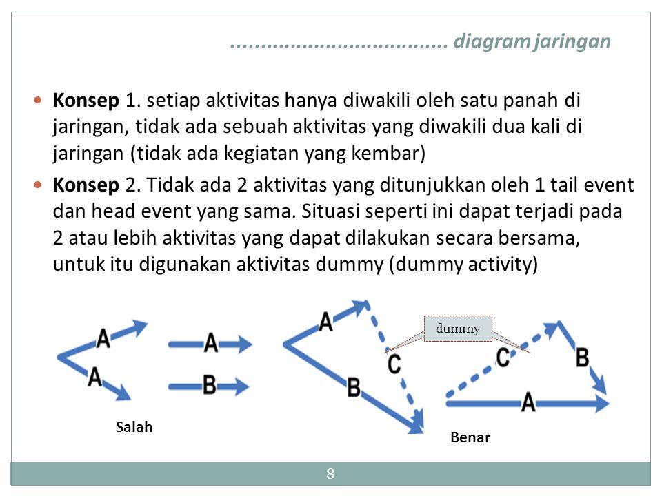 ..................................... diagram jaringan