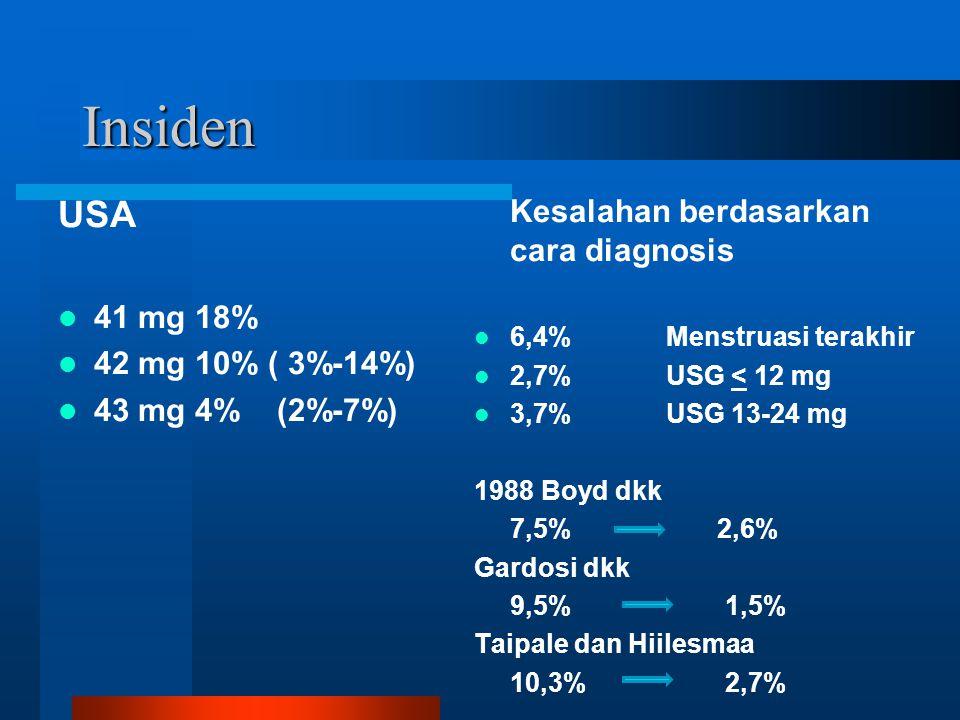Insiden USA Kesalahan berdasarkan cara diagnosis 41 mg 18%